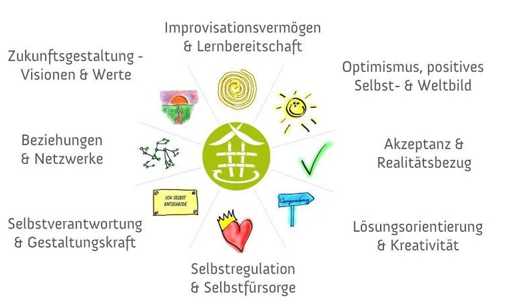 www.resilienz-zirkel-training.com